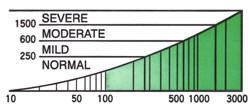測定値グラフ